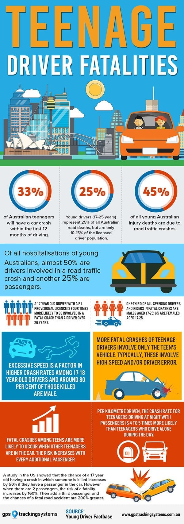Teenage Driver Fatalities Infographic