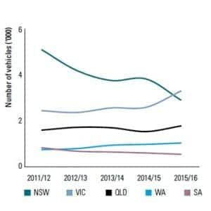 Profit Motivated Vehicle Theft Graph 5 Year Trend